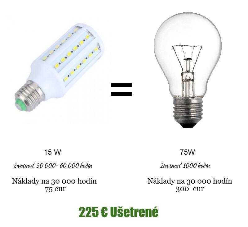 porovnanie klasicke žiarovky s led žiarovky