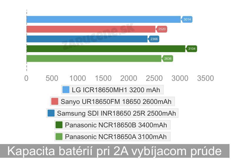test-akumulátorov-18650-kapacita