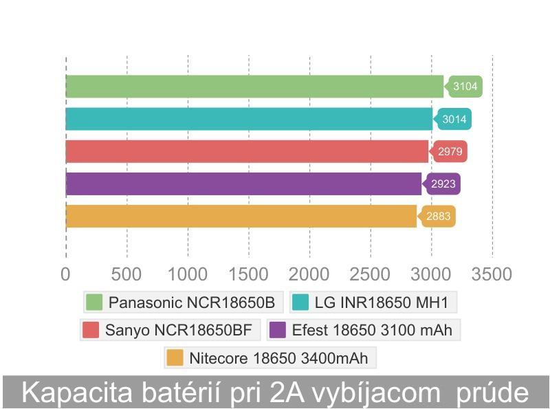 kapacita_18650_panasonic_test_lion_akumulátorov