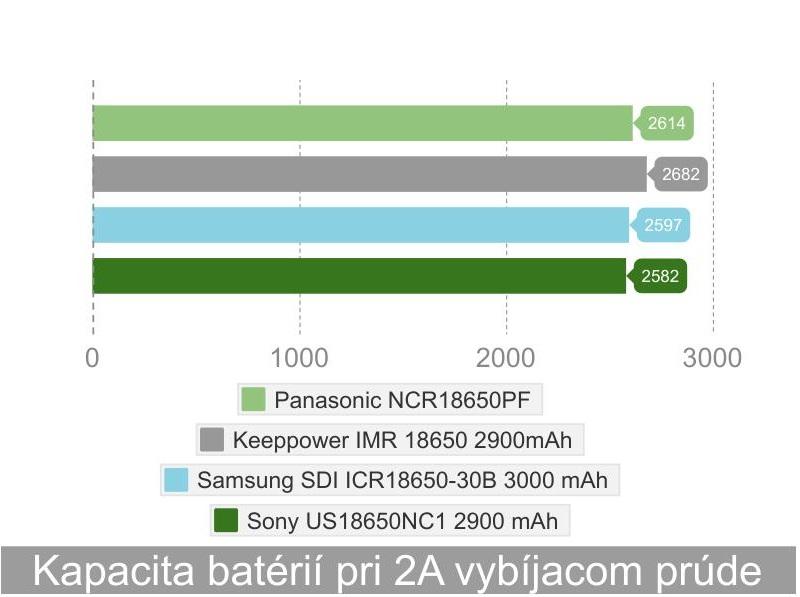 test kapacity lion 18650 panasonic