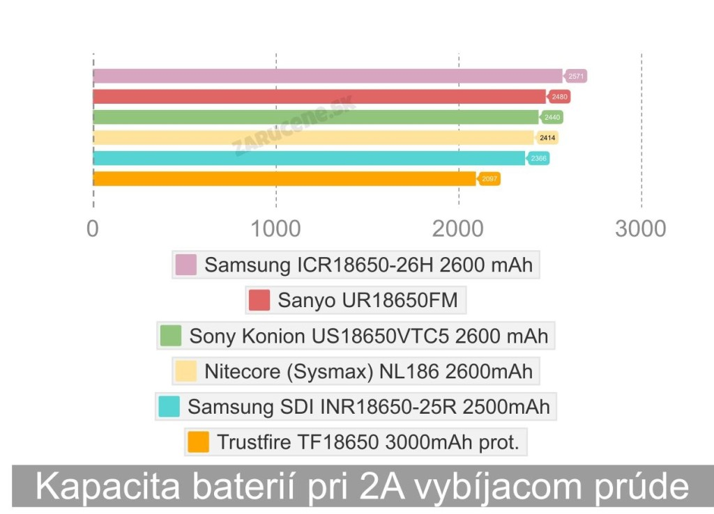 test_kapacity_baterii_samsung_18650_26H_lion